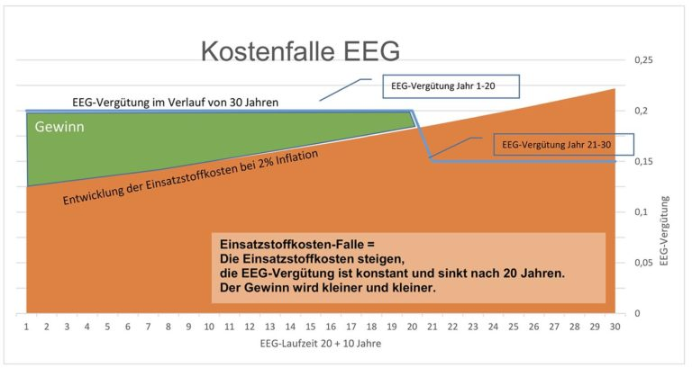 Diagram Kostenfalle EEG